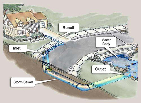 Basic anatomy of a storm drainage system