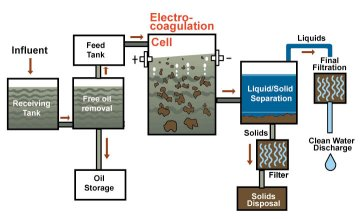 Electrocoagulation Stormwater Treatment Diagram