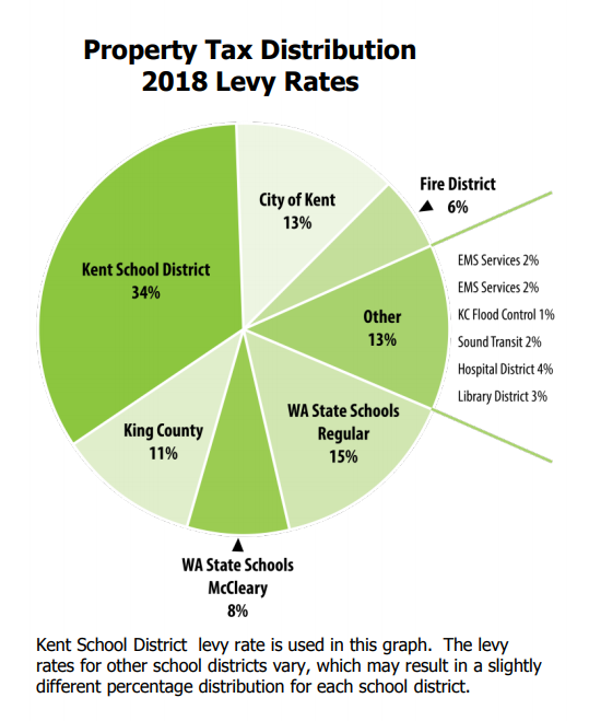 Property Tax Distribution 2018 Levy Rates